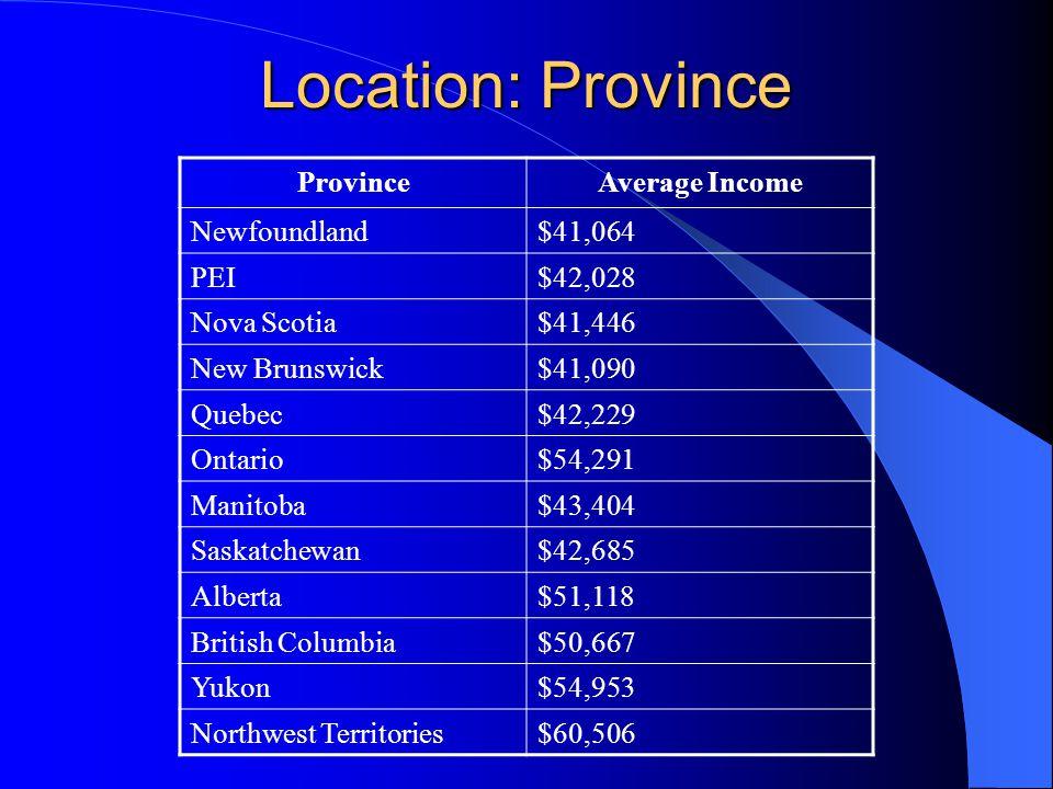 Location: Province ProvinceAverage Income Newfoundland$41,064 PEI$42,028 Nova Scotia$41,446 New Brunswick$41,090 Quebec$42,229 Ontario$54,291 Manitoba$43,404 Saskatchewan$42,685 Alberta$51,118 British Columbia$50,667 Yukon$54,953 Northwest Territories$60,506