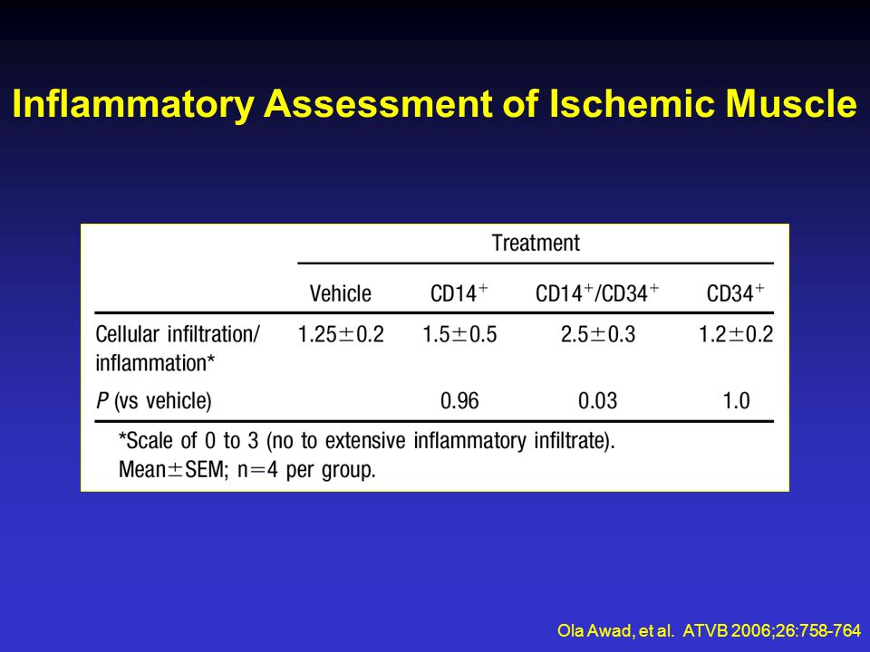 Inflammatory Assessment of Ischemic Muscle Ola Awad, et al. ATVB 2006;26:758-764