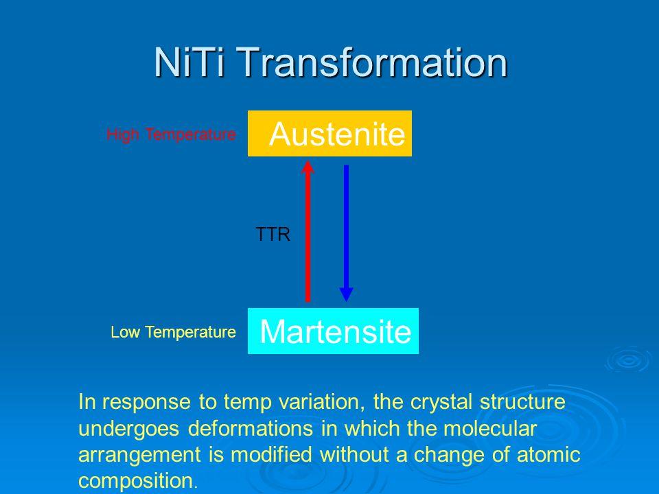 NiTi Transformation Austenite Martensite High Temperature Low Temperature TTR In response to temp variation, the crystal structure undergoes deformati