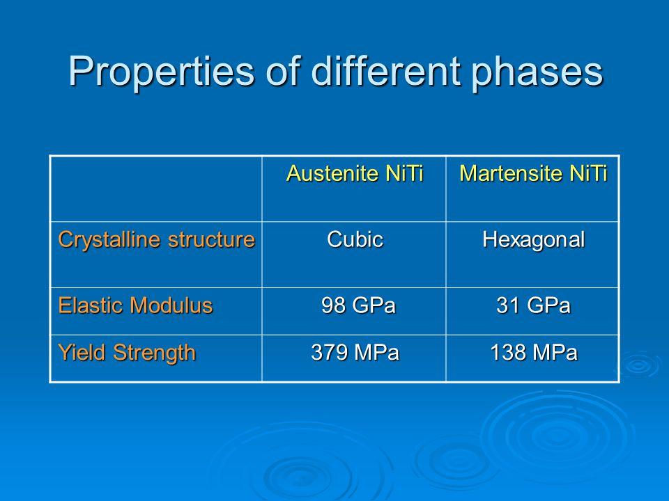 Properties of different phases Martensite NiTi Austenite NiTi HexagonalCubic Crystalline structure 31 GPa 98 GPa 98 GPa Elastic Modulus 138 MPa 379 MP