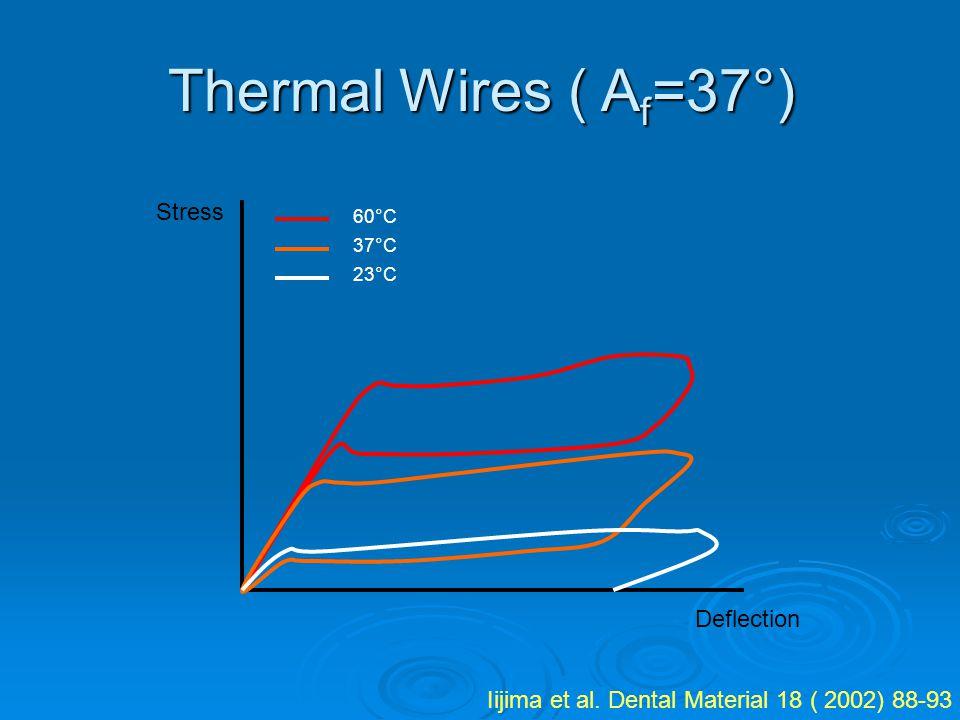 Thermal Wires ( A f =37°) Iijima et al. Dental Material 18 ( 2002) 88-93 Stress Deflection 60°C 37°C 23°C