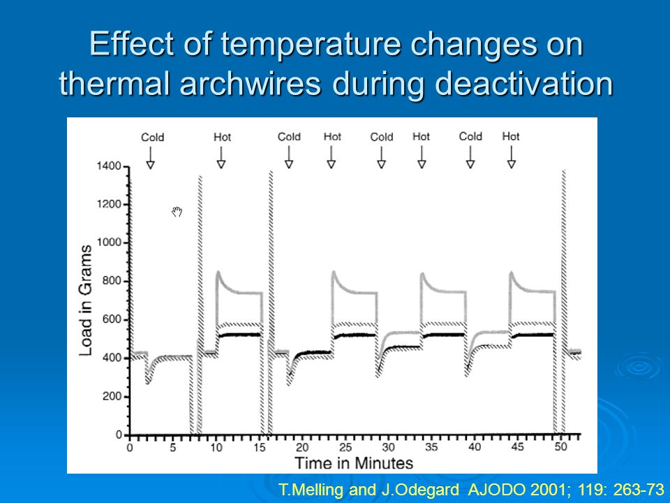 Effect of temperature changes on thermal archwires during deactivation T.Melling and J.Odegard AJODO 2001; 119: 263-73