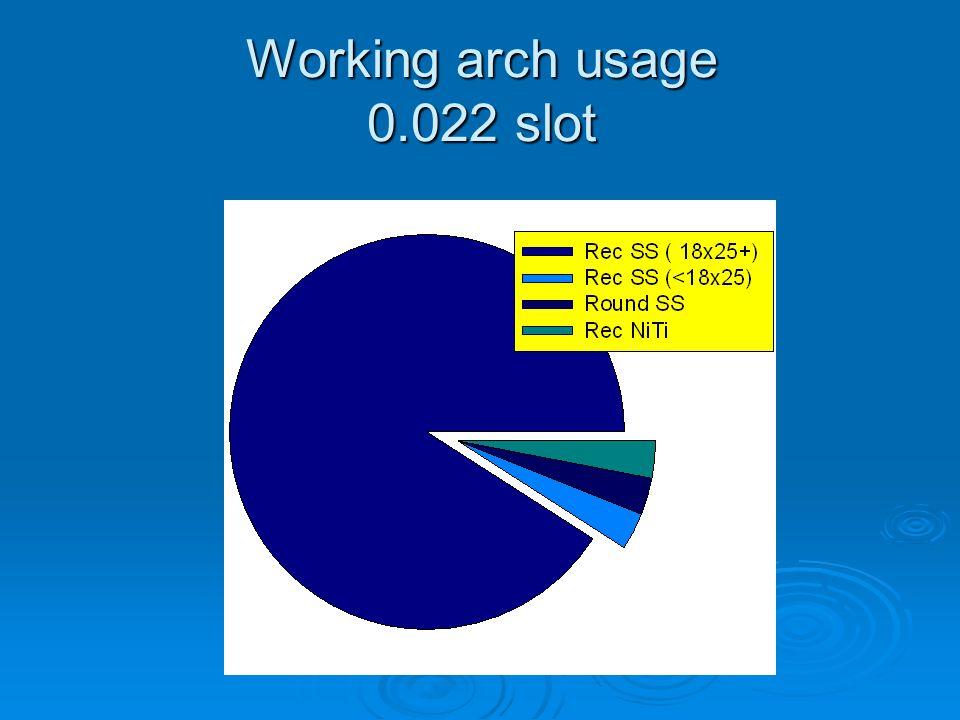 Working arch usage 0.022 slot