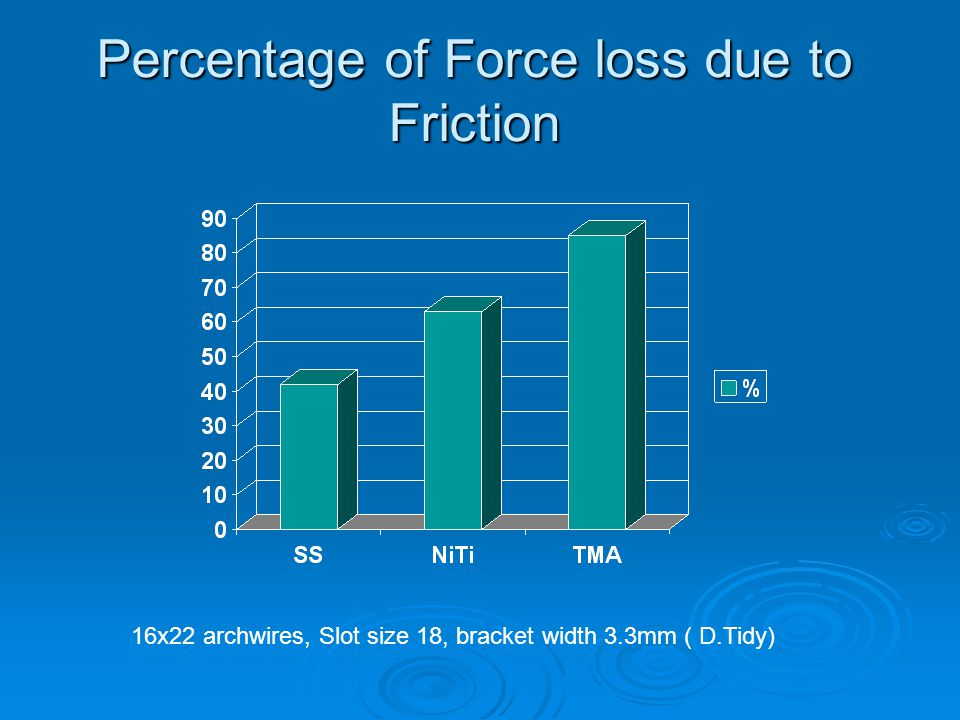 Percentage of Force loss due to Friction 16x22 archwires, Slot size 18, bracket width 3.3mm ( D.Tidy)