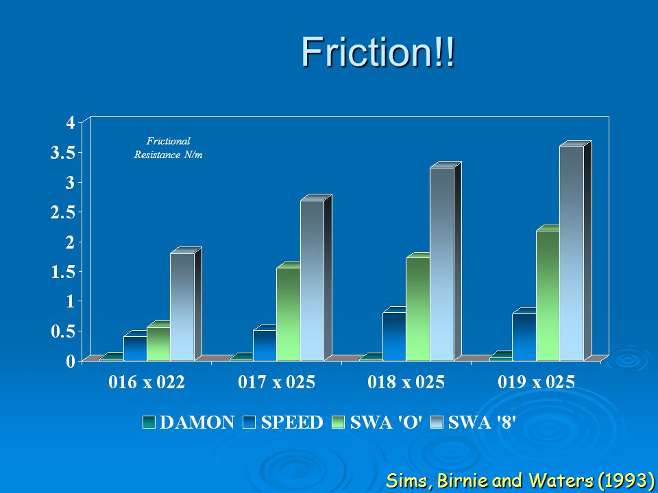 Friction!! Sims, Birnie and Waters (1993) Frictional Resistance N/m