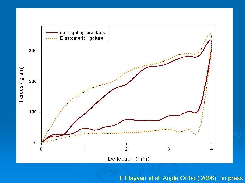 F.Elayyan et al. Angle Ortho ( 2006), in press