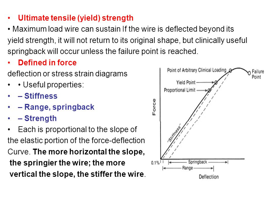 Ultimate tensile (yield) strength Maximum load wire can sustain If the wire is deflected beyond its yield strength, it will not return to its original