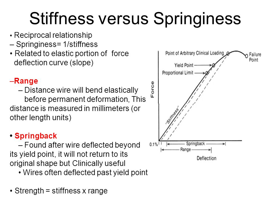 Stiffness versus Springiness Reciprocal relationship – Springiness= 1/stiffness Related to elastic portion of force deflection curve (slope) –Range –