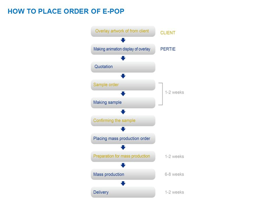 HOW TO PLACE ORDER OF E-POP