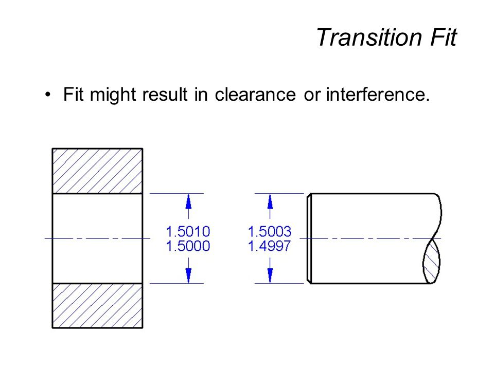 Line Fit Clearance or surface contact may result at assembly.