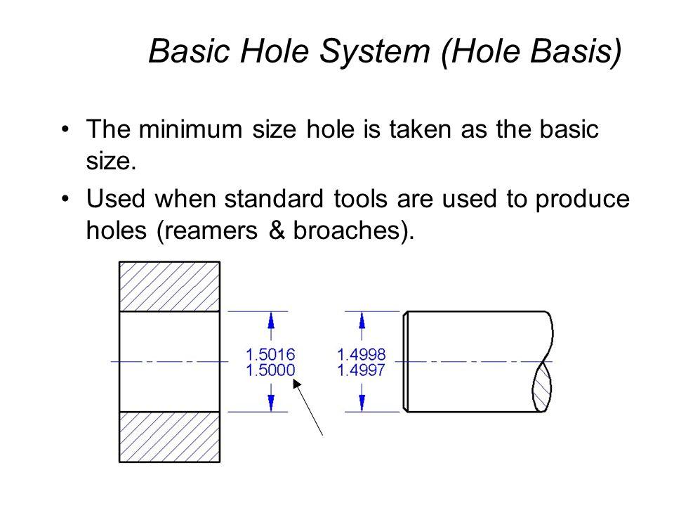 Basic Shaft System (Shaft Basis) The maximum shaft size is taken as the basic size.