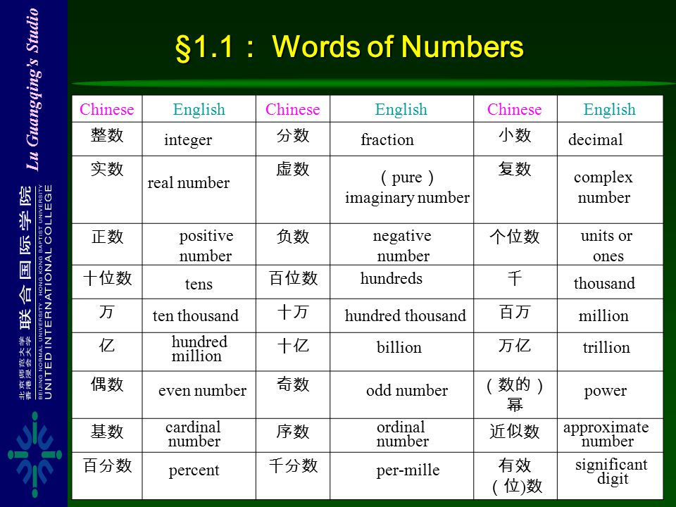 Lu Guangqing's Studio §1.1 : Words of Numbers ChineseEnglishChineseEnglishChineseEnglish 整数分数小数 实数虚数复数 正数负数个位数 十位数百位数千 万十万百万 亿十亿万亿 偶数奇数(数的) 幂 基数序数近似数 百分数千分数有效 (位 ) 数 integerfractiondecimal real number ( pure ) imaginary number complex number positive number negative number units or ones tens hundreds thousand ten thousandhundred thousand million even numberodd numberpower cardinal number ordinal number approximate number percentper-mille significant digit hundred million billiontrillion