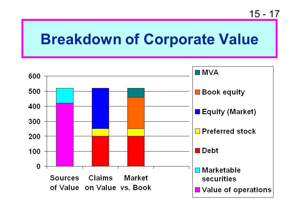 15 - 17 Breakdown of Corporate Value