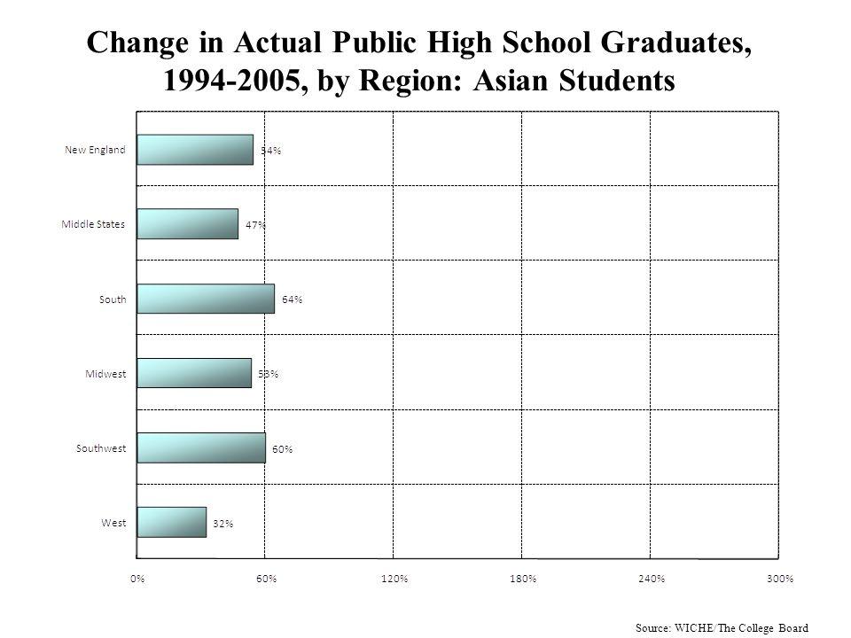 Change in Public High School Graduates, by Region 1994-2005 vs.