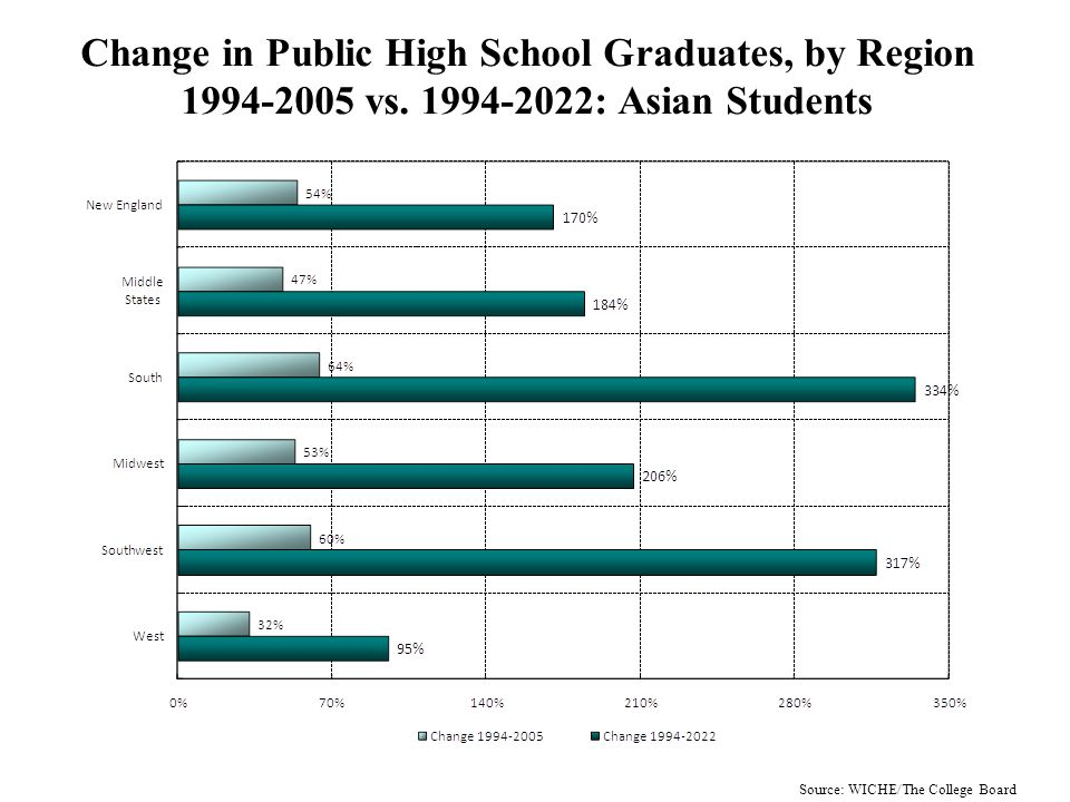 Change in Projected Public High School Graduates, 1994-2022, by Region: Asian Students Source: WICHE/The College Board