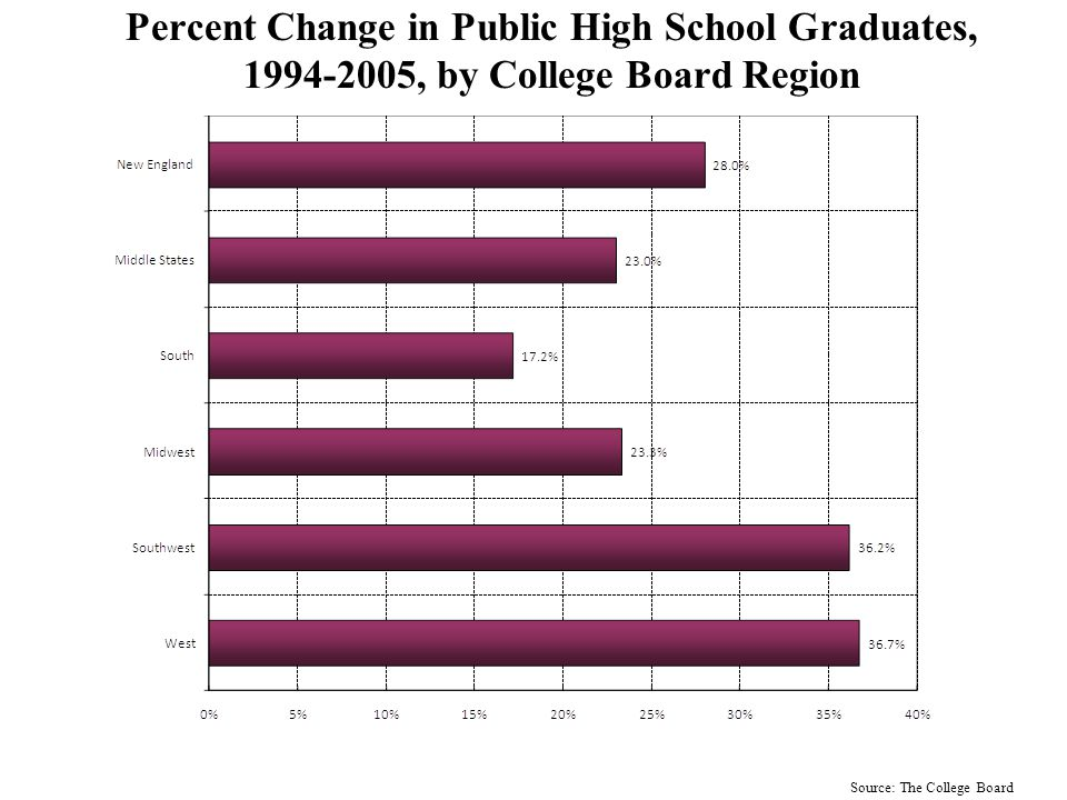 Number of High School Graduates, 1994-2022: West Source: WICHE/The College Board