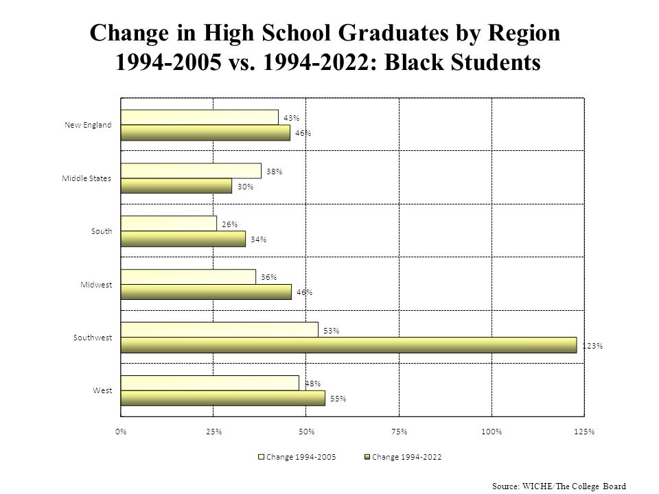 Change in Projected Public High School Graduates, 1994-2022, by Region: Black Students Source: WICHE/The College Board