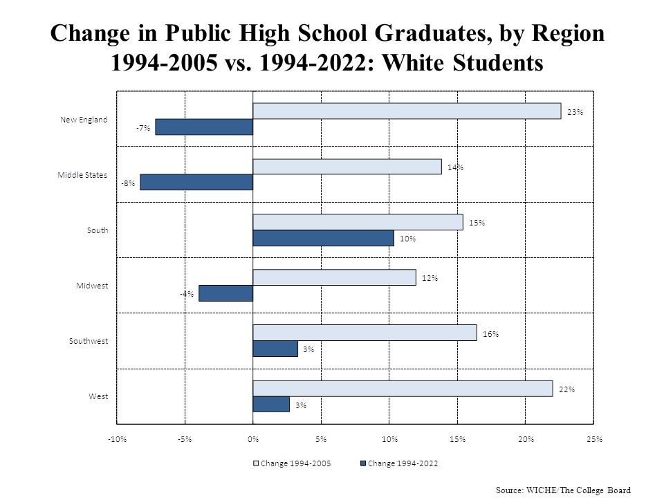 Change in Projected Public High School Graduates, 1994-2022, by Region: White Students Source: WICHE/The College Board