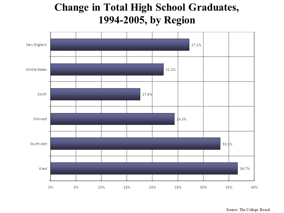Change in Projected Public High School Graduates, 1994-2022, by Region: Hispanic Students Source: WICHE/The College Board