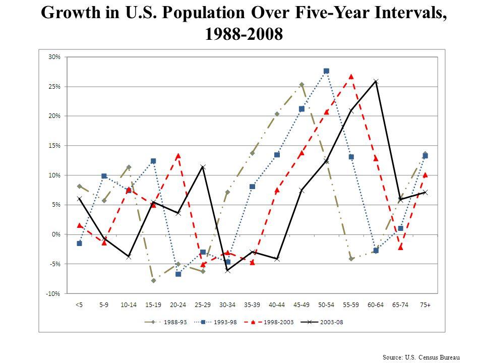 Source: U.S. Census Bureau Percent Growth in U.S. Population, 1988-2008 by Age Bracket