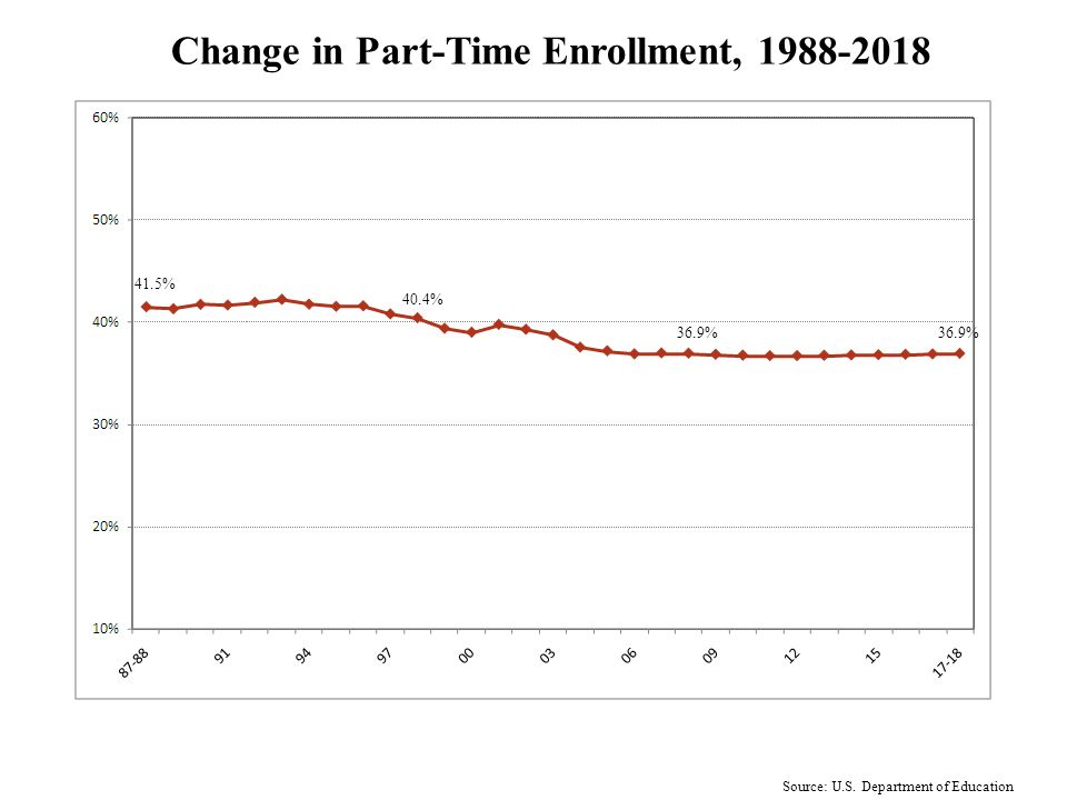 Undergraduate Enrollment by Attendance Status 1988-2018 Source: U.S. Department of Education