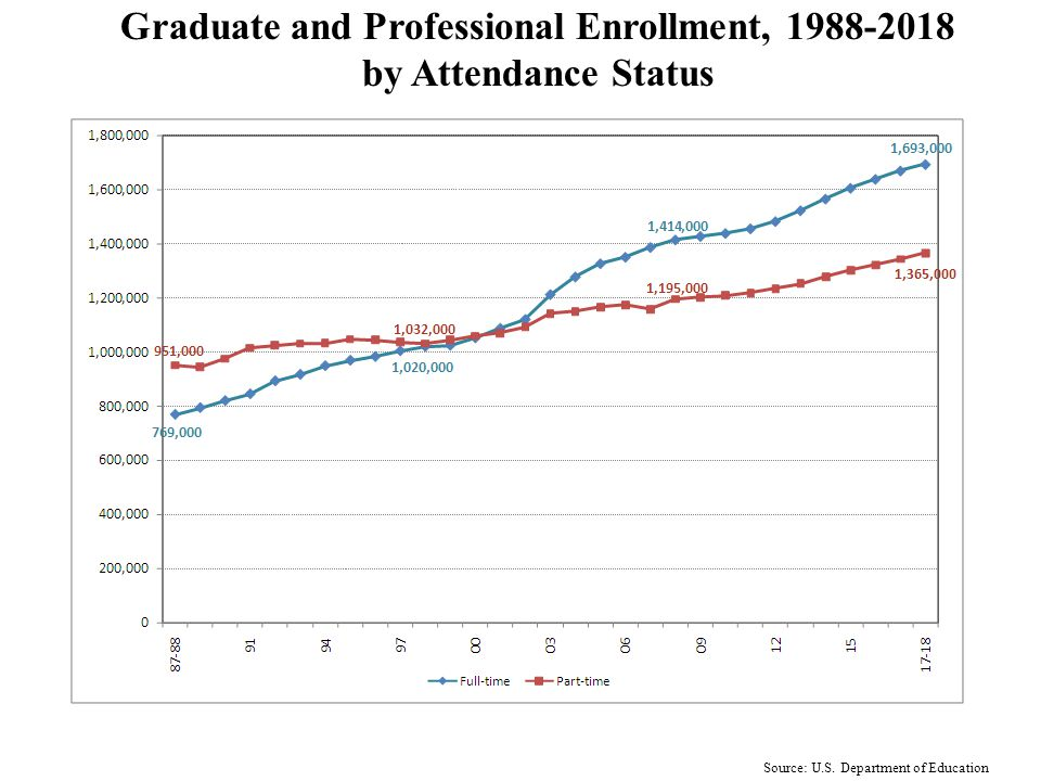 Change in Part-Time Enrollment, 1988-2018 Source: U.S. Department of Education 41.5% 40.4% 36.9%