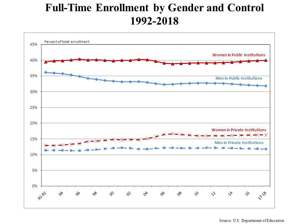 Gender and Attendance Status 1988-2018
