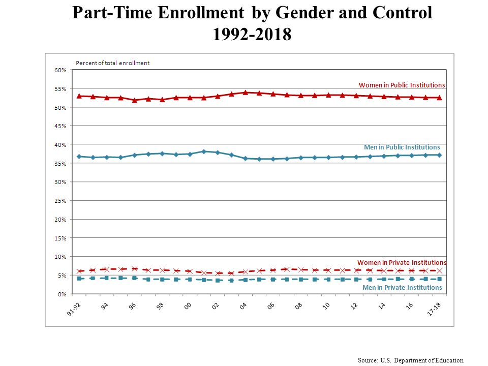 Source: U.S. Department of Education Full-Time Enrollment by Gender and Control 1992-2018