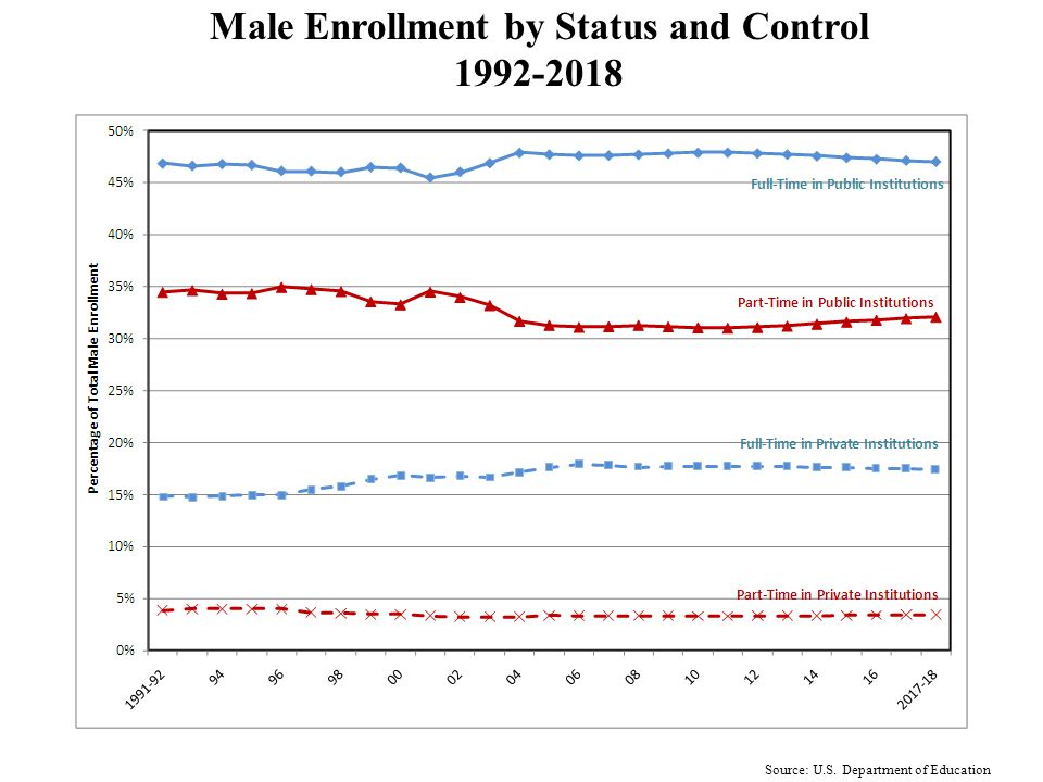 Source: U.S. Department of Education Part-Time Enrollment by Gender and Control 1992-2018