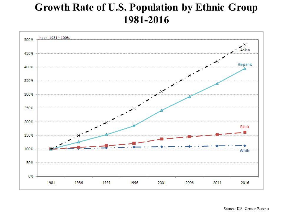 III. Growing Ethnic Diversity