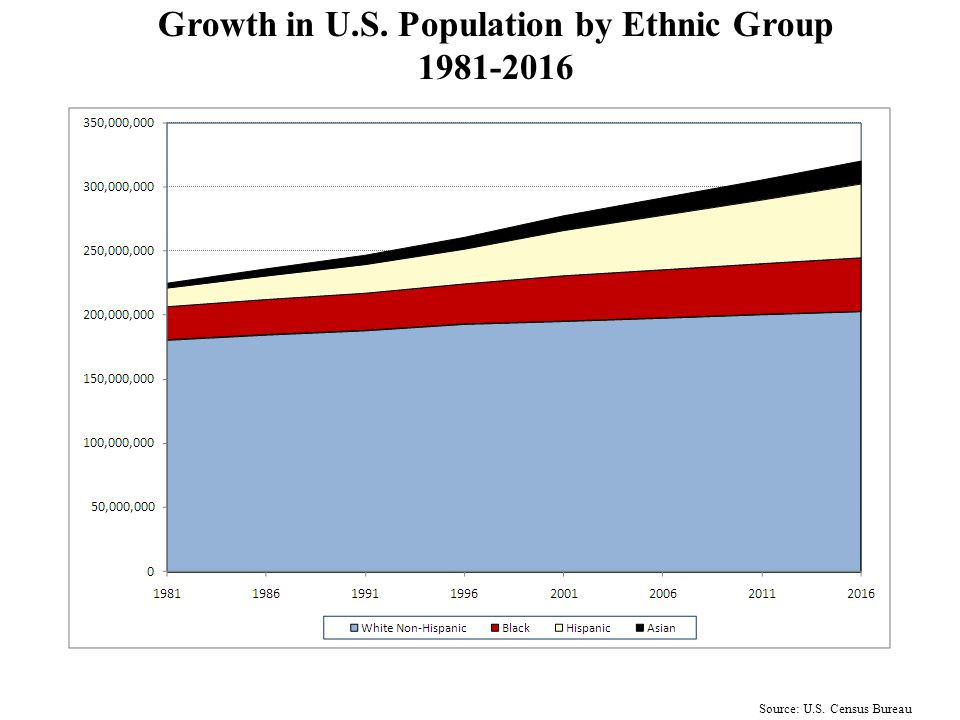 Source: U.S. Census Bureau Growth Rate of U.S. Population by Ethnic Group 1981-2016