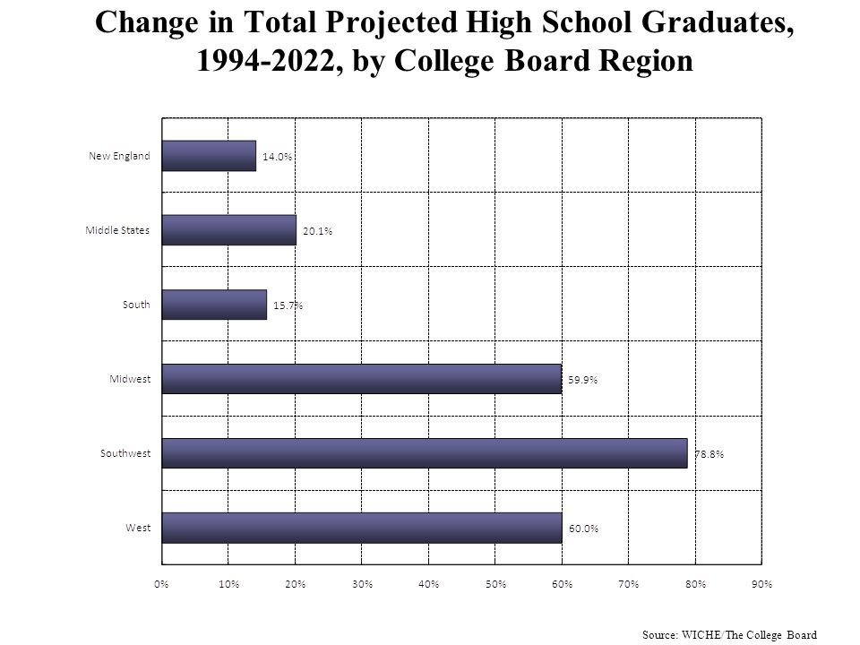 Change in Actual Public High School Graduates, 1994-2005, by Region: Asian Students Source: WICHE/The College Board