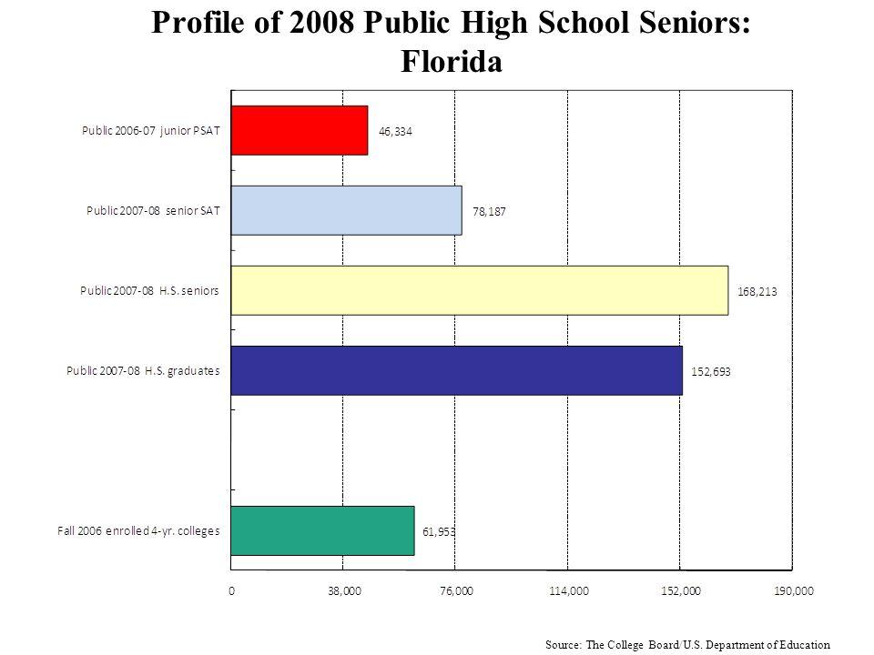Profile of 2008 Public High School Seniors: California Source: The College Board/U.S.