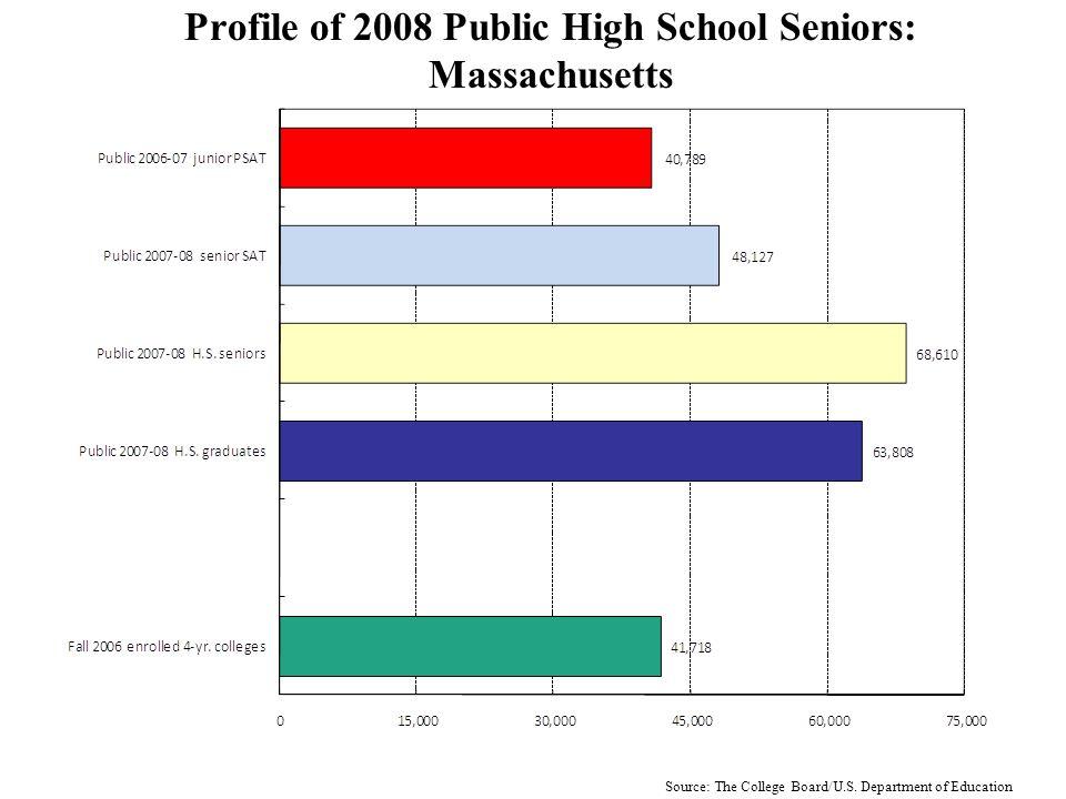 Profile of 2008 Public High School Seniors: Florida