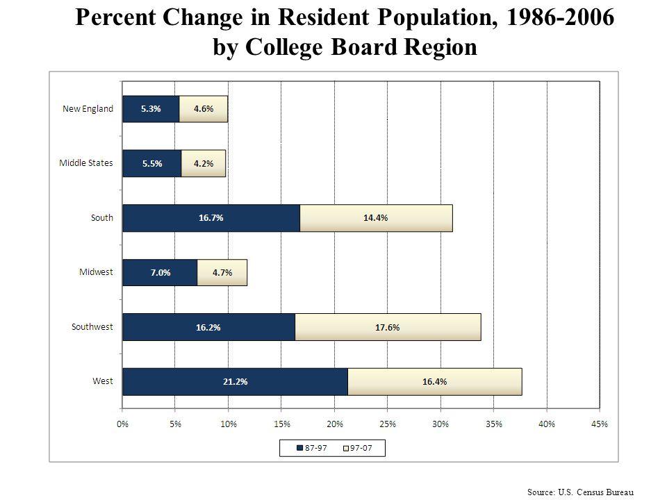 V. Other Trends Affecting Higher Education