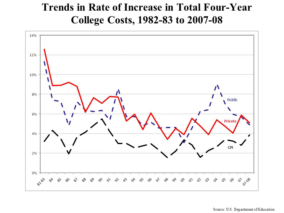 Percent For Whom Financing was a Major Concern 1992-93 to 2008-09 (Selected Years) Source: CIRP