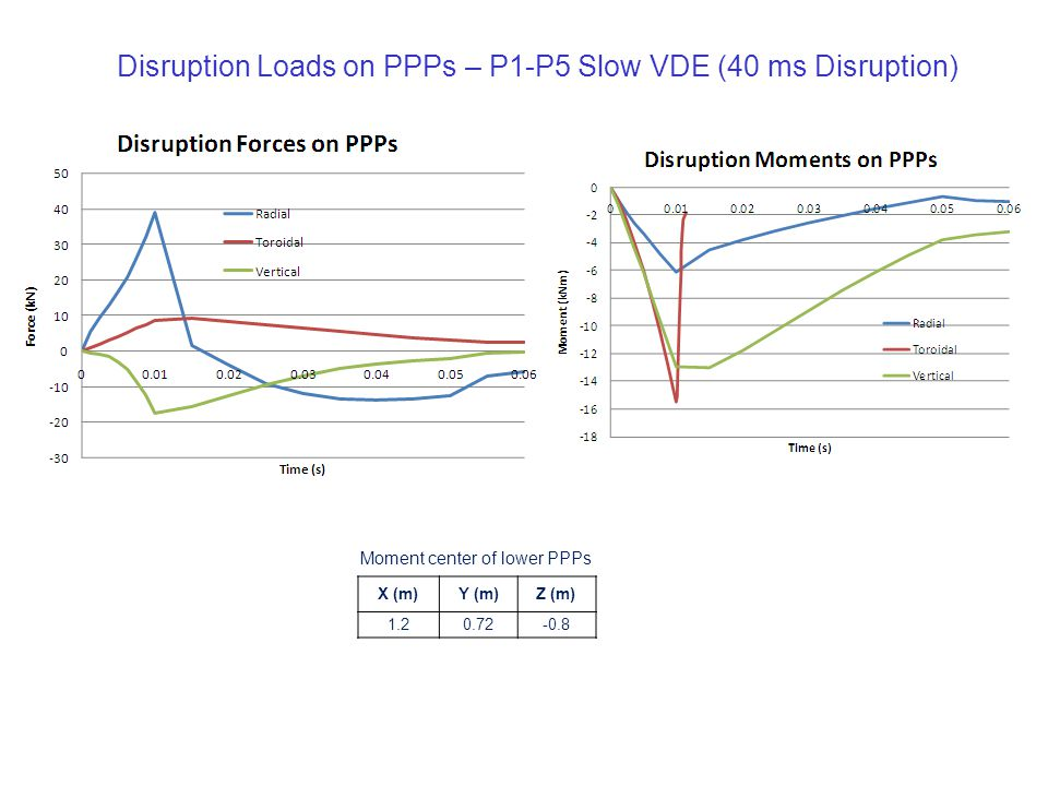Disruption Loads on PPPs – P1-P5 Slow VDE (40 ms Disruption) X (m)Y (m)Z (m) 1.20.72-0.8 Moment center of lower PPPs