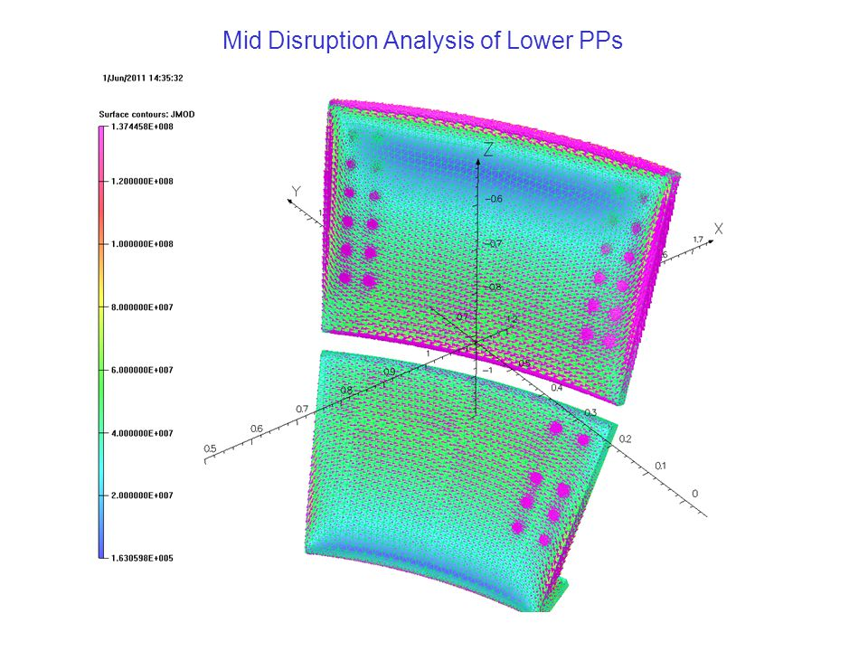 Mid Disruption Analysis of Lower PPs
