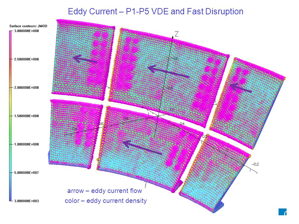 Eddy Current – P1-P5 VDE and Fast Disruption color – eddy current density arrow – eddy current flow