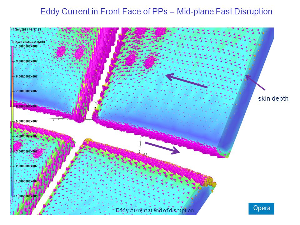 Eddy current at end of disruption Eddy Current in Front Face of PPs – Mid-plane Fast Disruption skin depth