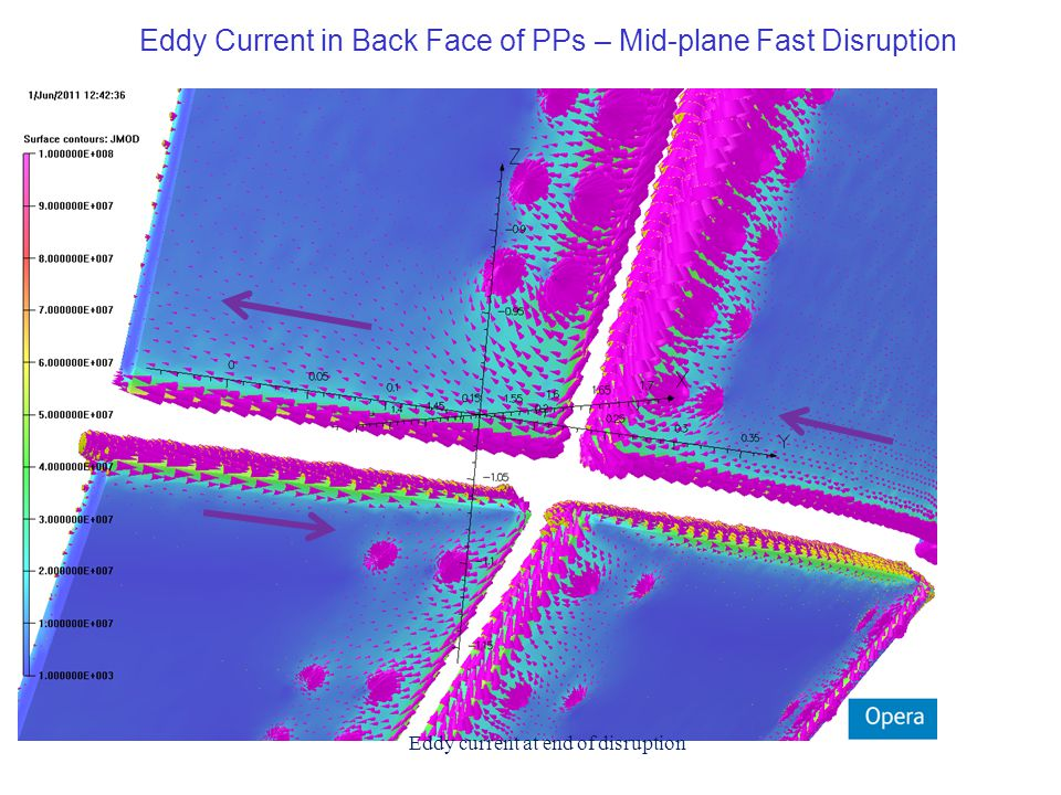 Eddy current at end of disruption Eddy Current in Back Face of PPs – Mid-plane Fast Disruption
