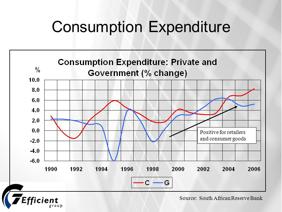Consumption Expenditure Source: South African Reserve Bank Positive for retailers and consumer goods