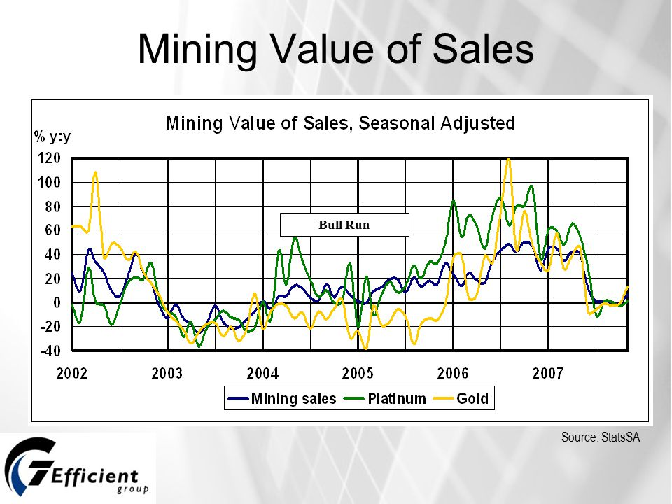 Mining Value of Sales Inflation bracket Source: StatsSA Bull Run