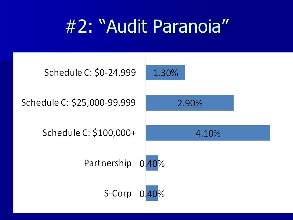 #2: Audit Paranoia