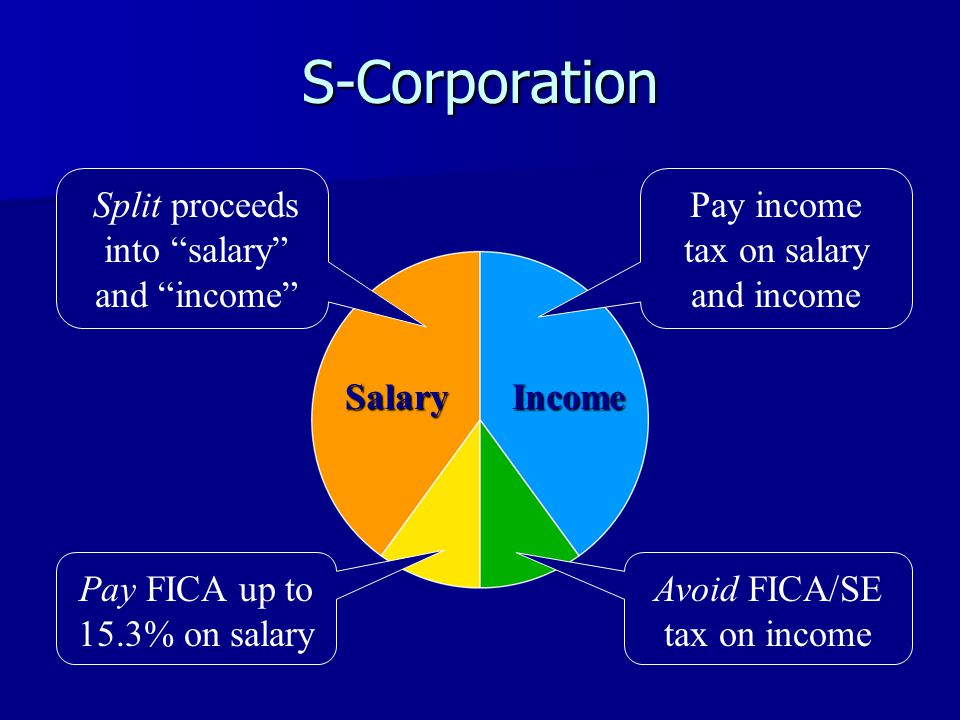 S-Corporation Split proceeds into salary and income Pay FICA up to 15.3% on salary Avoid FICA/SE tax on income SalaryIncome Pay income tax on salary and income