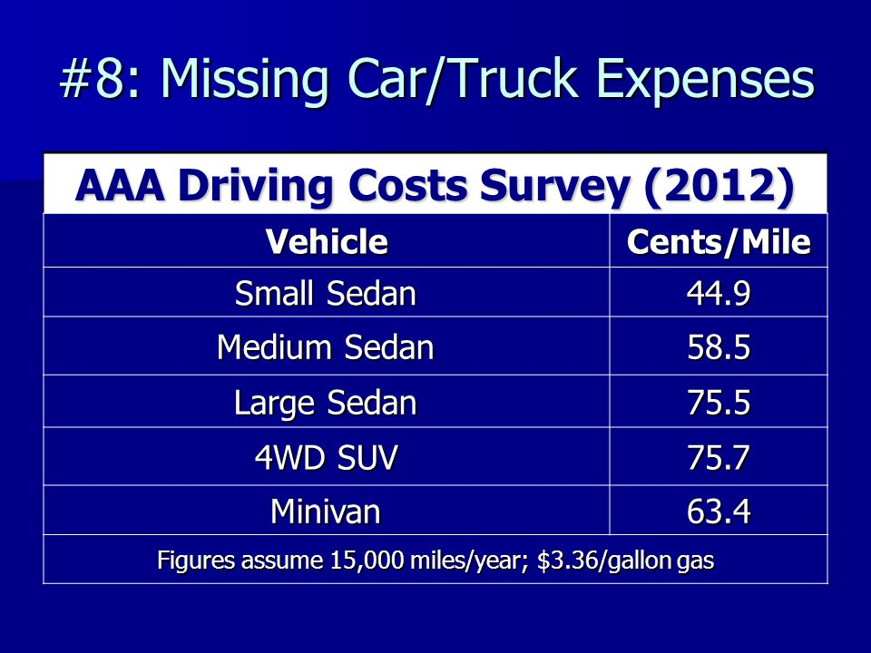 #8: Missing Car/Truck Expenses AAA Driving Costs Survey (2012) VehicleCents/Mile Small Sedan 44.9 Medium Sedan 58.5 Large Sedan 75.5 4WD SUV 75.7 Minivan63.4 Figures assume 15,000 miles/year; $3.36/gallon gas