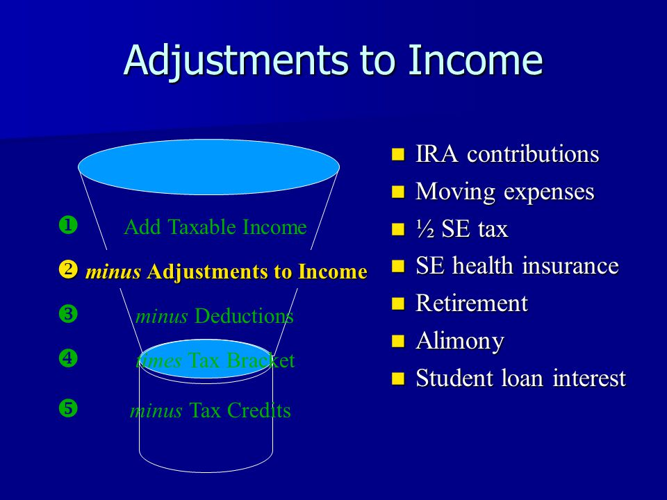  Add Taxable Income Adjustments to Income  minus Deductions  times Tax Bracket  minus Tax Credits IRA contributions IRA contributions Moving expenses Moving expenses ½ SE tax ½ SE tax SE health insurance SE health insurance Retirement Retirement Alimony Alimony Student loan interest Student loan interest  minus Adjustments to Income
