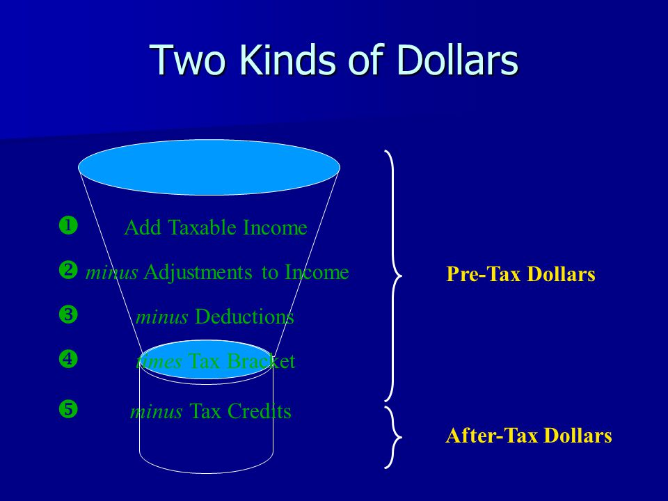 Two Kinds of Dollars  Add Taxable Income  minus Adjustments to Income  minus Deductions  times Tax Bracket  minus Tax Credits Pre-Tax Dollars After-Tax Dollars