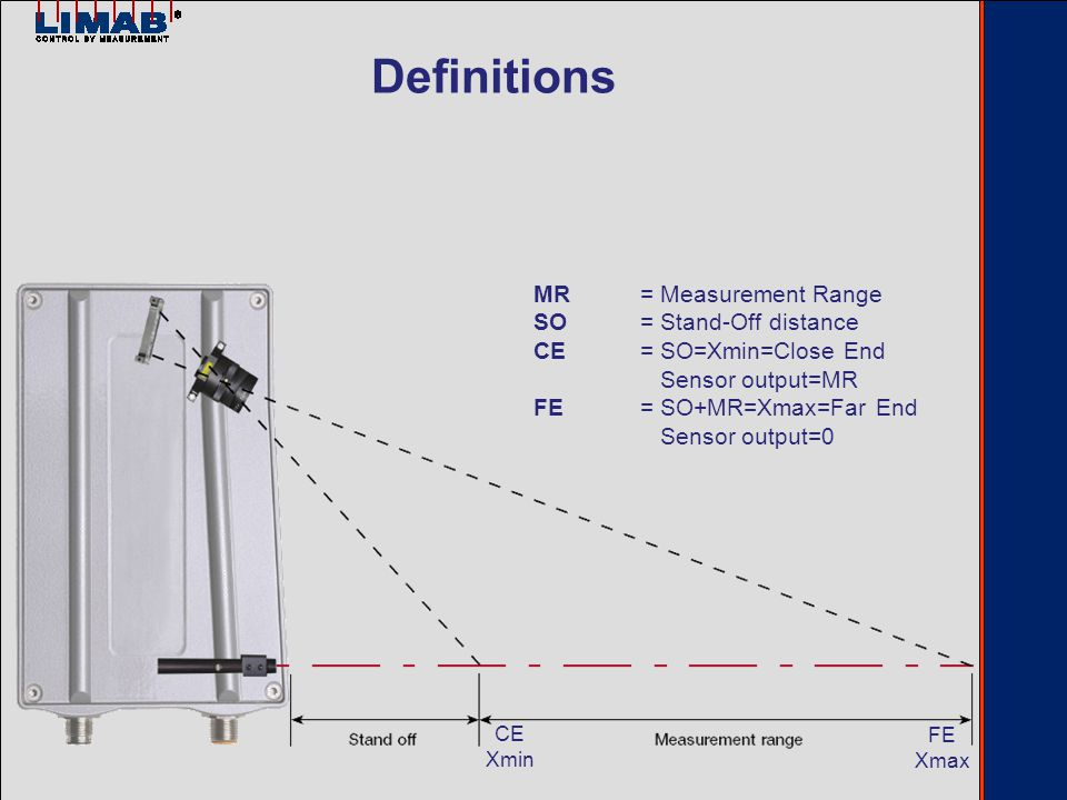MR= Measurement Range SO= Stand-Off distance CE= SO=Xmin=Close End Sensor output=MR FE= SO+MR=Xmax=Far End Sensor output=0 CE Xmin FE Xmax Definitions