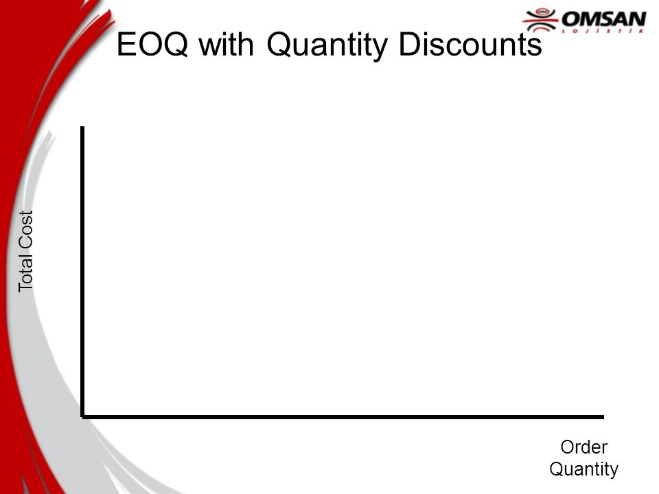 Total Cost Order Quantity EOQ with Quantity Discounts